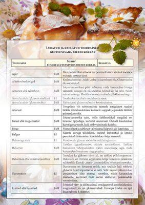 Lubatud keelatud toiduained
