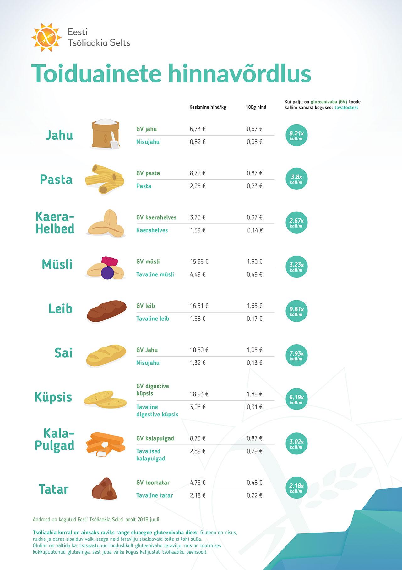 Toiduainete hinnavõrdlus 2018